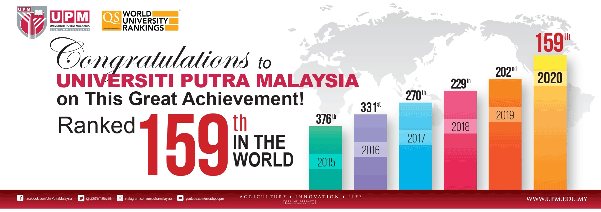 UPM MADE THE HIGHEST LEAP IN THE COUNTRY IN WORLD BEST UNIVERSITY RANKINGS